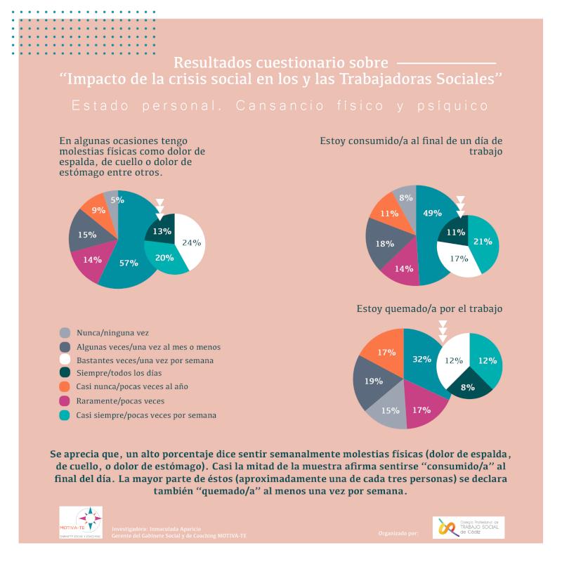 Motiva-te: Blog - Resultados del cuestionario sobre el impacto de la crisis social